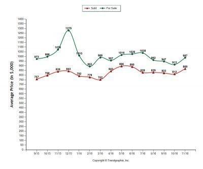 Walnut Creek housing market chart